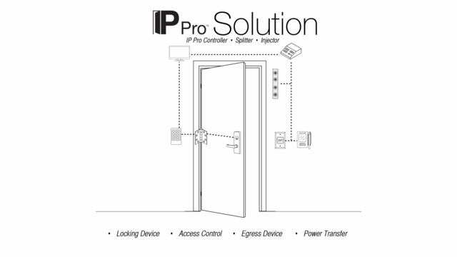 Ip Based Access Control Locksmith Ledger