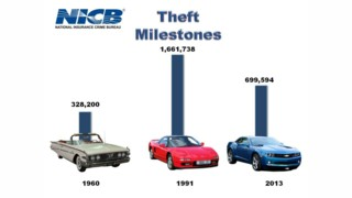 A Historical Look at Vehicle Theft in the United States