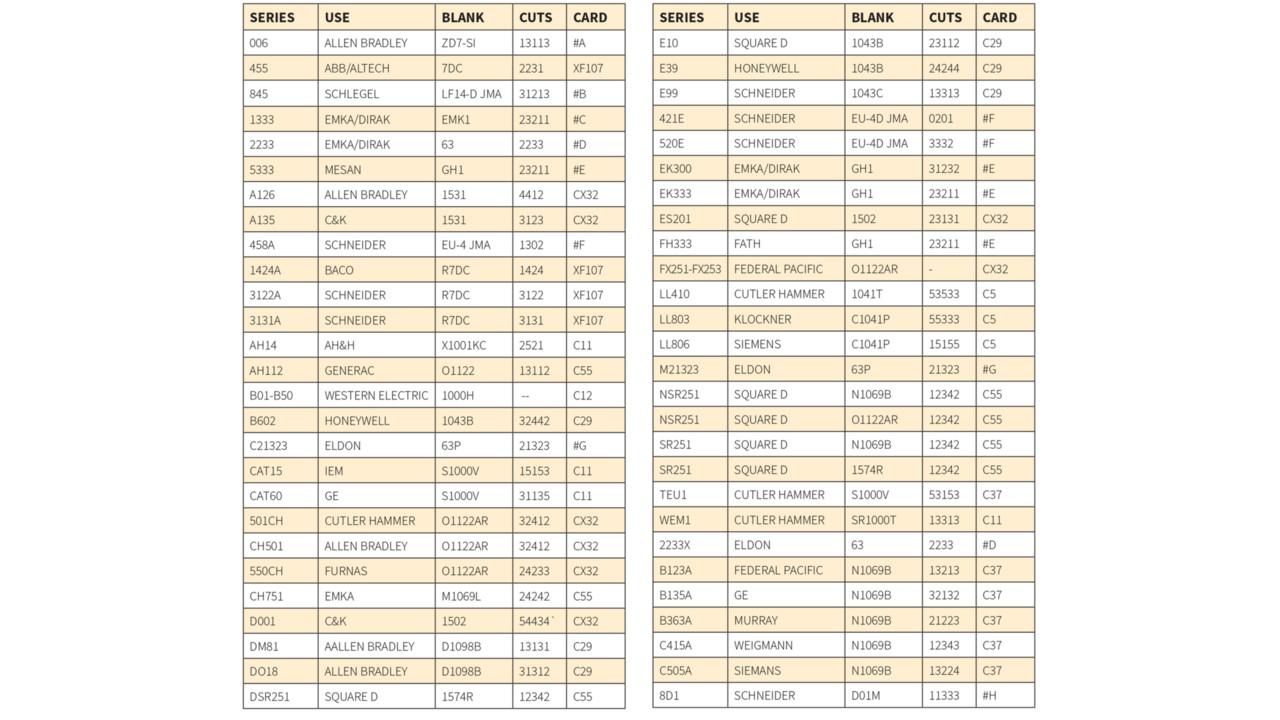 Allen bradley p series overload chart allen bradley 193 for Square d motor starter overload chart