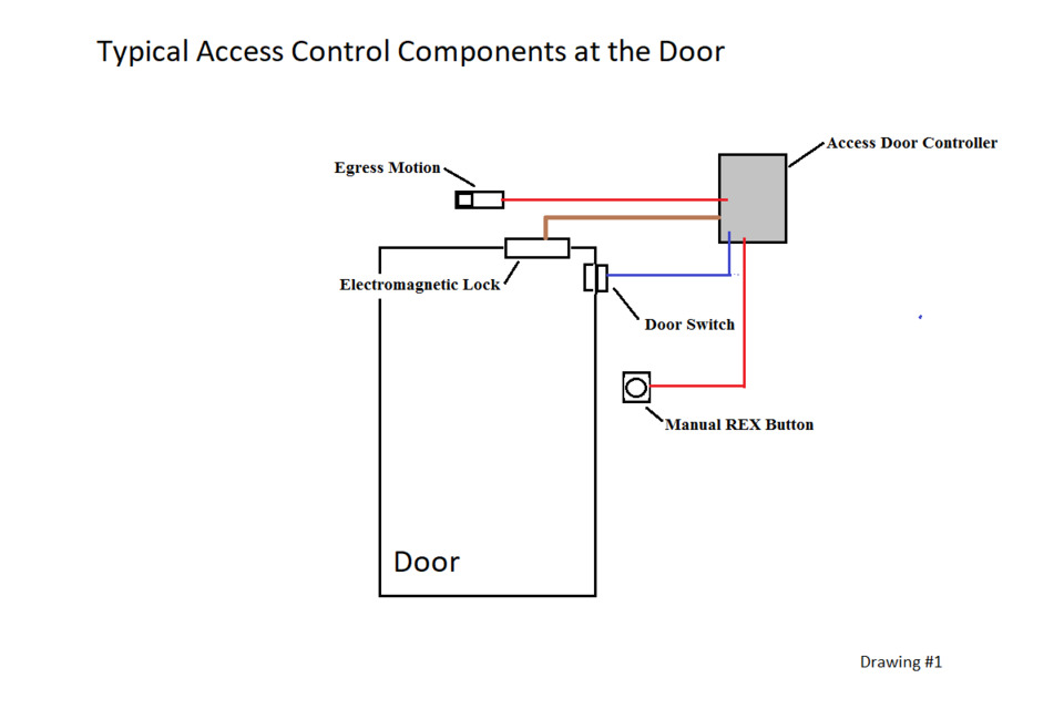 Making the Break to Electronic Access Control