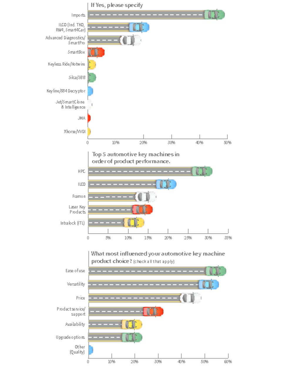 Automotive Locksmith Survey Results