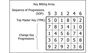 The Concepts and Mechanics of Master Keying: Developing Master Keys Using Generic Types