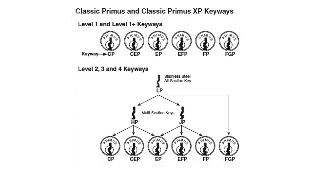 01primusclassickeyways_10279102.png