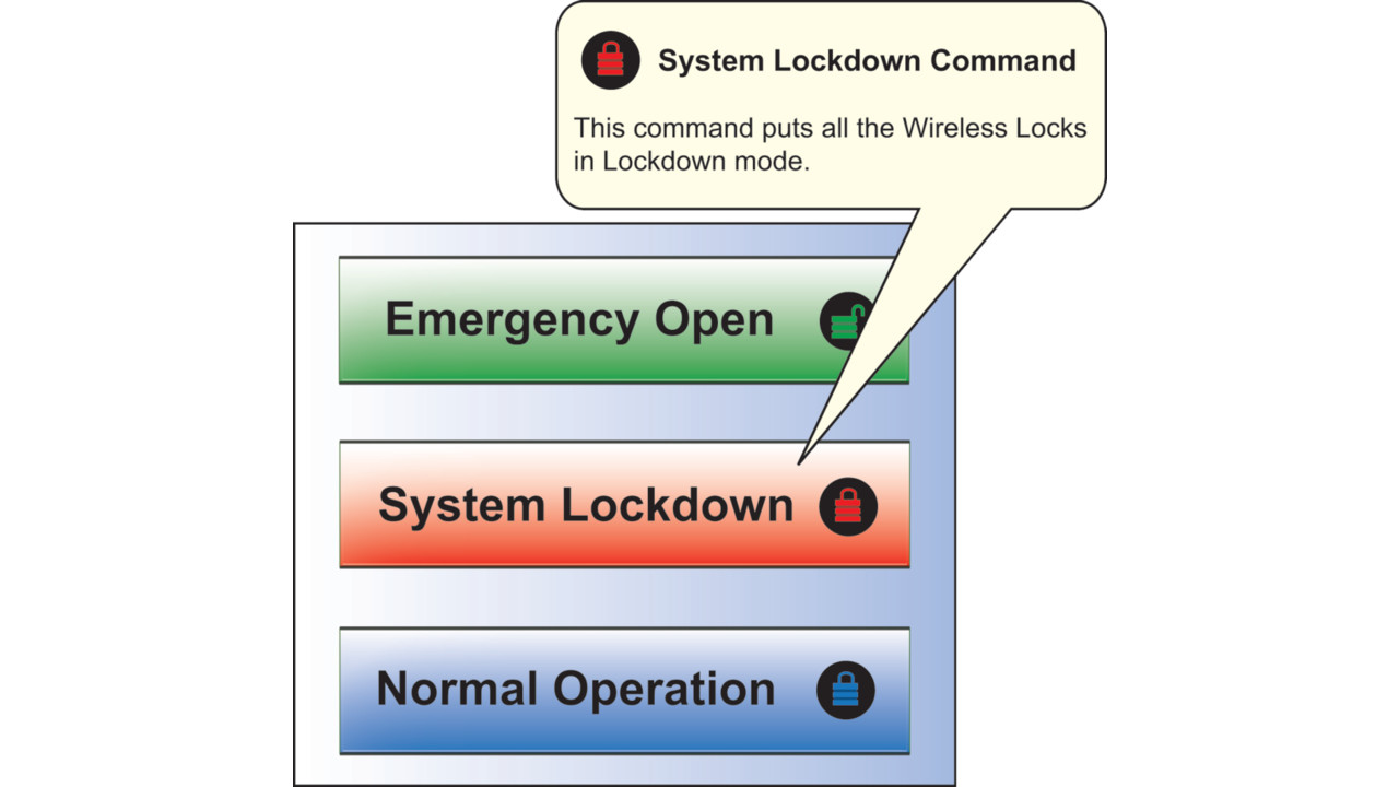 Developing And Implementing An Emergency Lockdown Plan