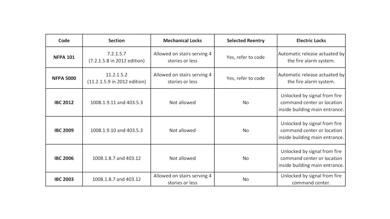 Code Requirements For Stairwell Doors Locksmith Ledger