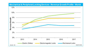 Growth of Electric Strikes, Maglocks To Outperform Mechanical Locks