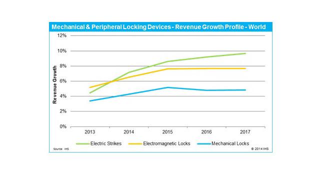 lock-revenue-growth-chart-11291680.jpg